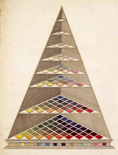 יוהאן היינריך למברט, פירמידת צבע 1772