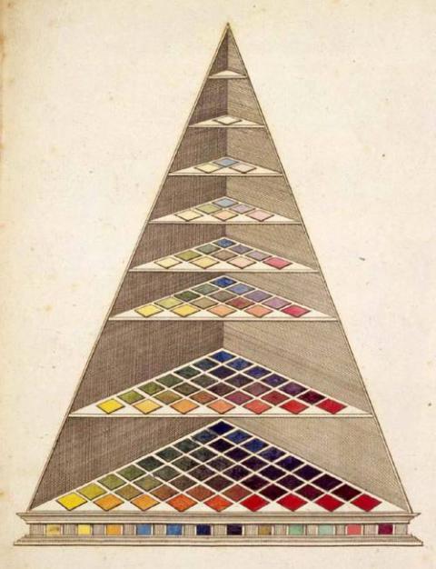 Johann Heinrich Lambert, Color pyramid, 1772