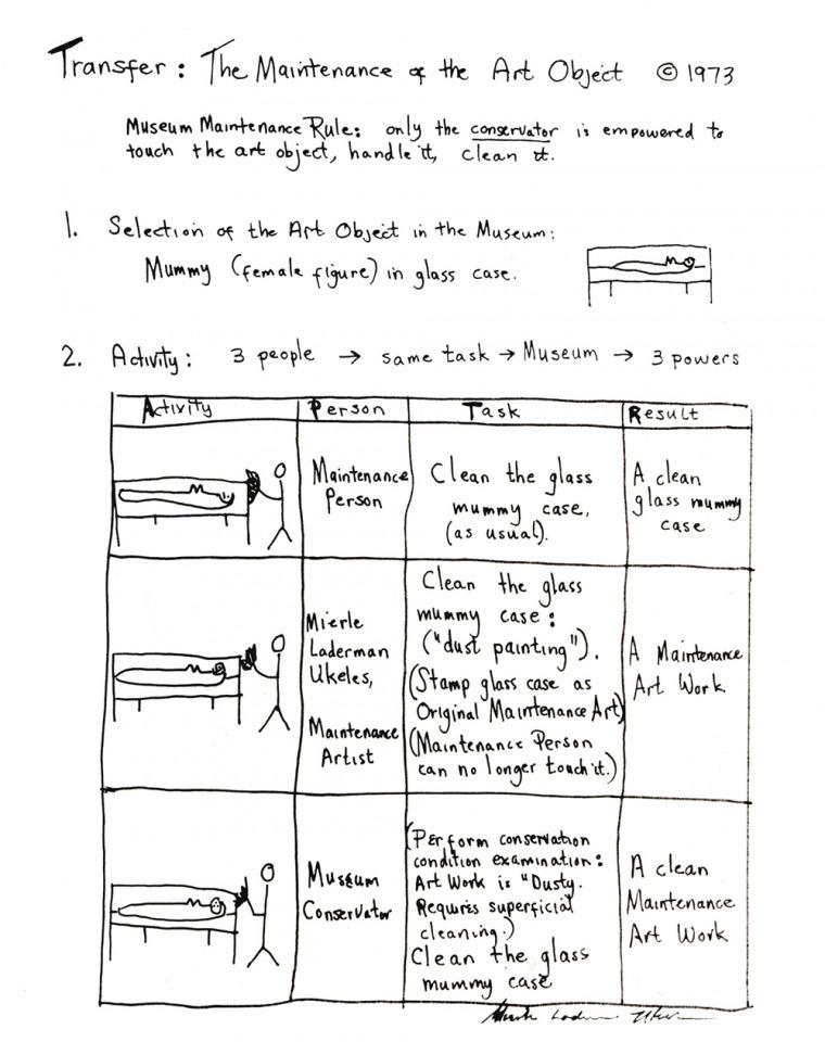 ميريل ليدرمان يوكليس  نقل: صيانة غرض فني: صيانة مومياء: مع عامل الصيانة، فنانة الصيانة وخبير الحفظ في المتحف، 20.7.1973. (تفصيل) 11 صورة، 16x20 إنش كل واحدة، ثلاث صور 20x16 إنش كل واحدة، ثلاثة نصوص، 11x8.5 كل واحد © ميريل ليدرمان يوكليس  بلطف من الفنانة و